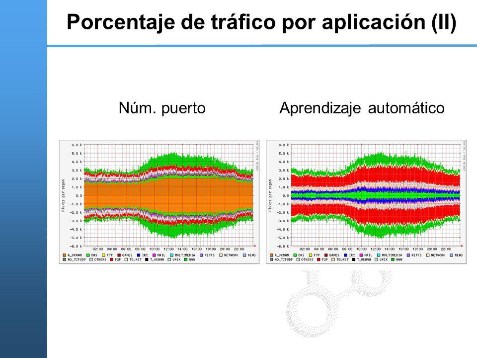 Porcentaje de tráfico por aplicación (II)