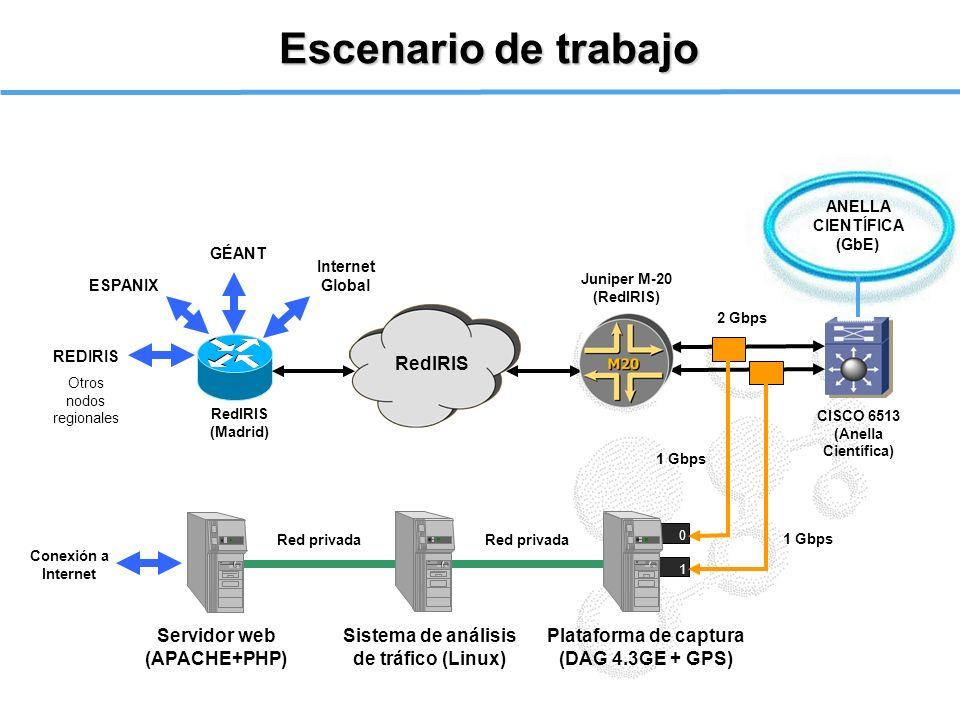 Escenario de trabajo RedIRIS Servidor web (APACHE+PHP)