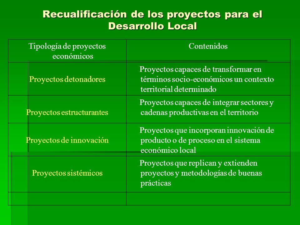 Recualificación de los proyectos para el Desarrollo Local