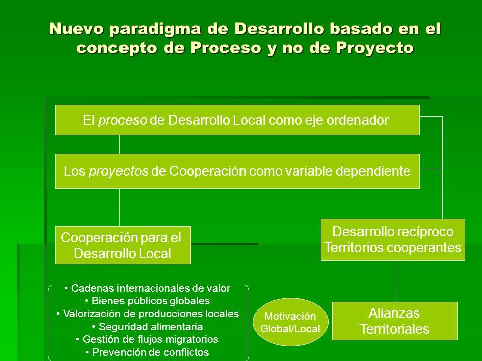 Nuevo paradigma de Desarrollo basado en el concepto de Proceso y no de Proyecto