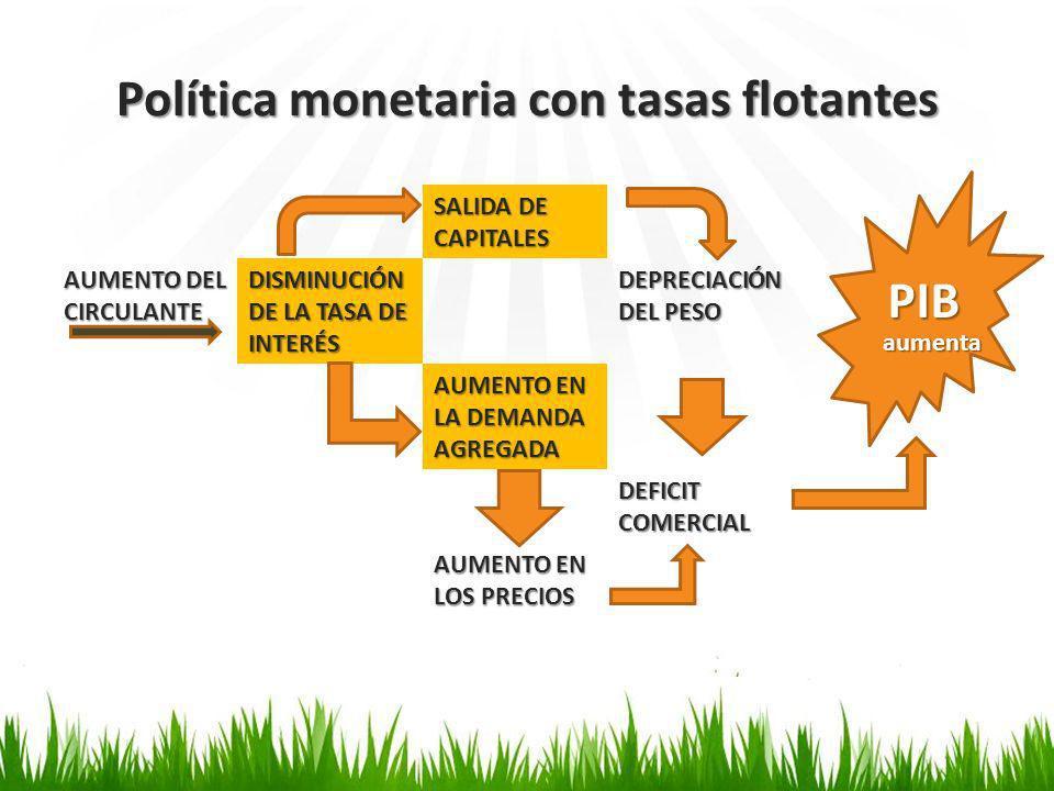 Política monetaria con tasas flotantes