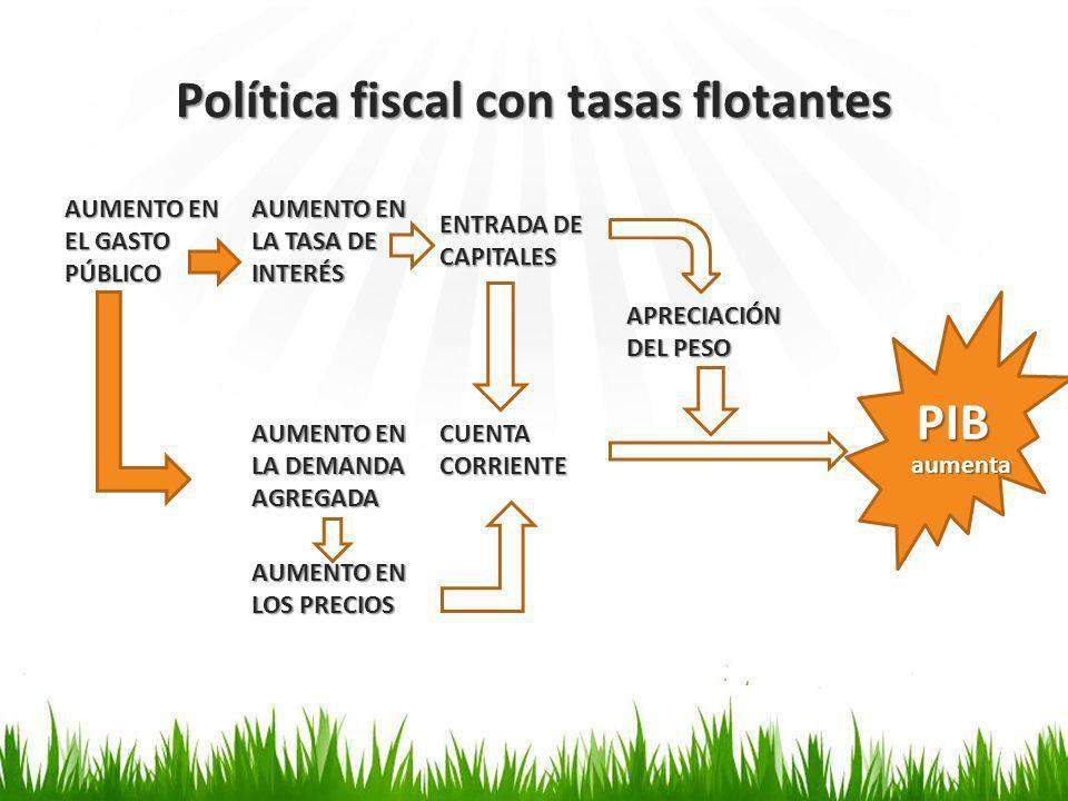 Política fiscal con tasas flotantes