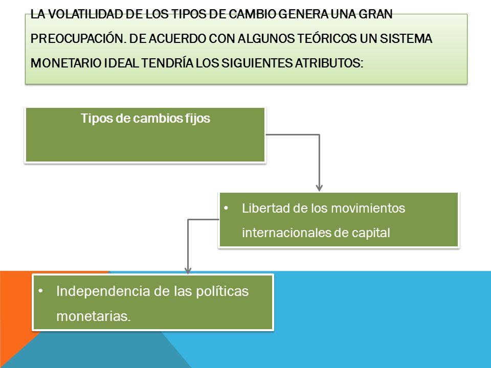 Independencia de las políticas monetarias.