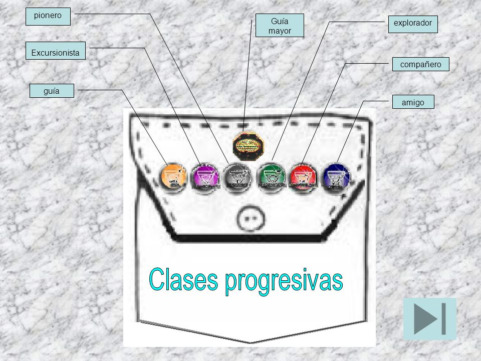 Clases progresivas pionero Guía mayor explorador Excursionista