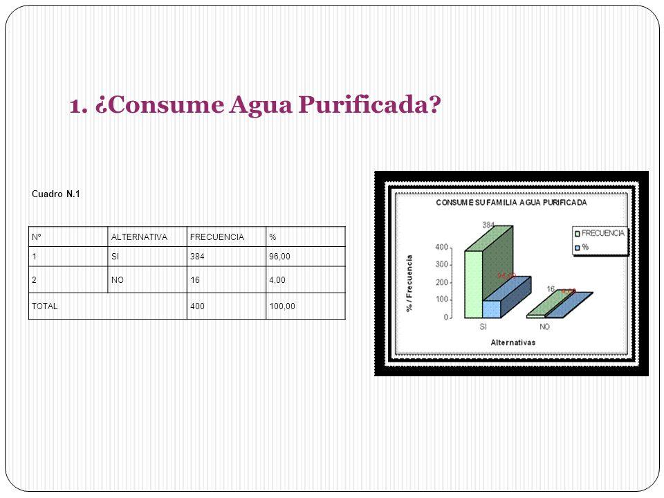 1. ¿Consume Agua Purificada