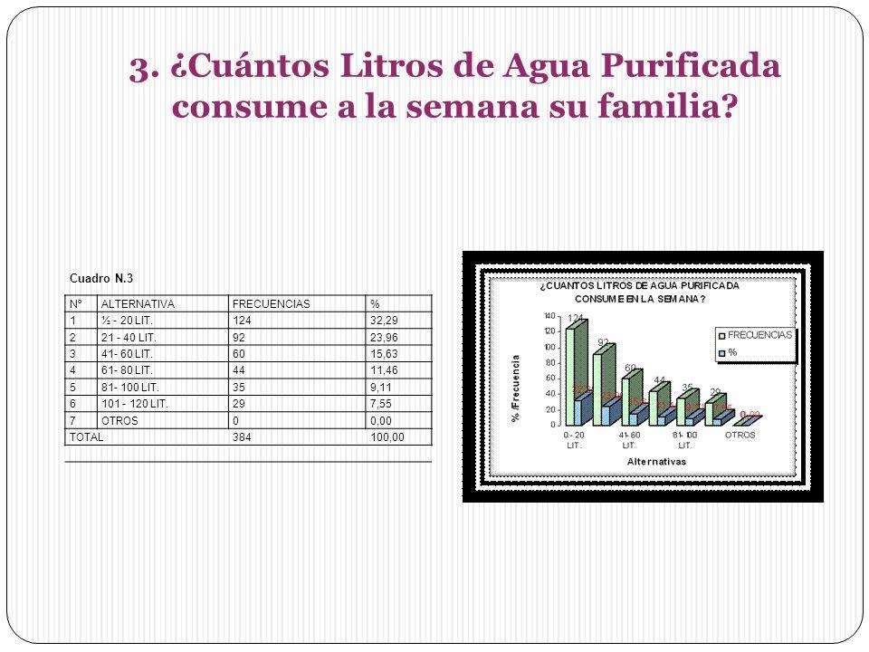 3. ¿Cuántos Litros de Agua Purificada consume a la semana su familia