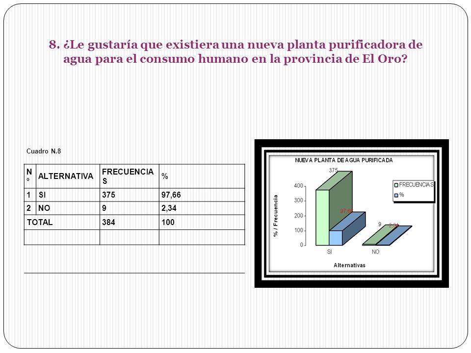 8. ¿Le gustaría que existiera una nueva planta purificadora de agua para el consumo humano en la provincia de El Oro