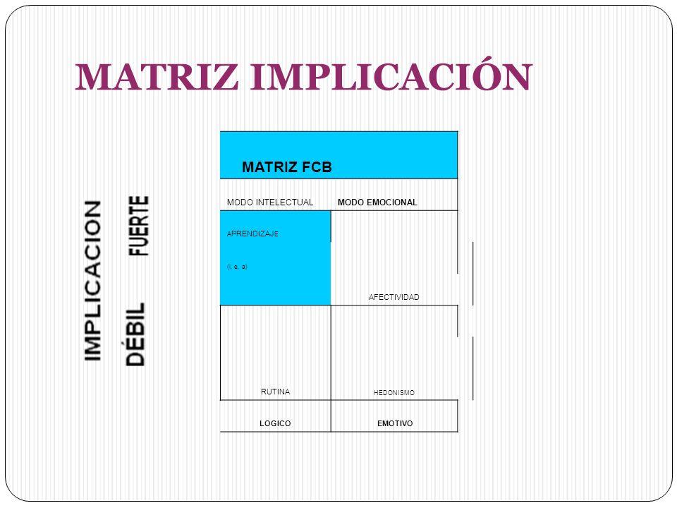 MATRIZ IMPLICACIÓN MODO INTELECTUAL MODO EMOCIONAL AFECTIVIDAD RUTINA