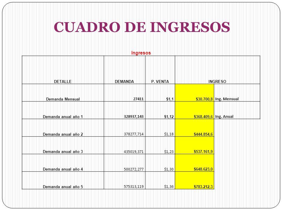 CUADRO DE INGRESOS Ingresos 27411 Ing. Mensual 328937,143 Ing. Anual