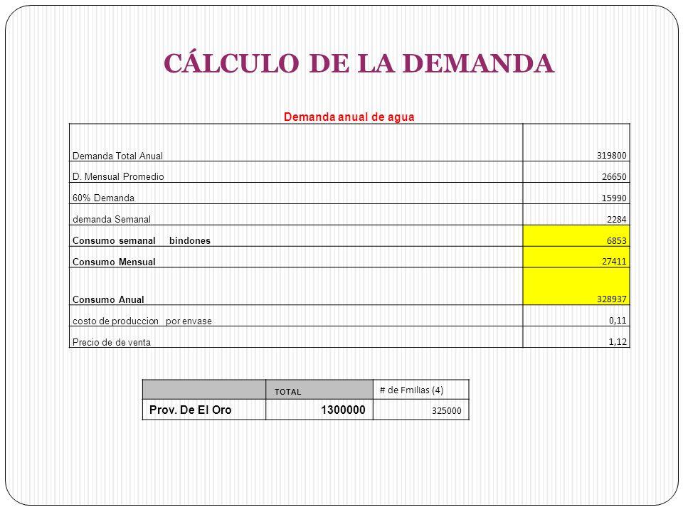 CÁLCULO DE LA DEMANDA Demanda anual de agua Prov. De El Oro 1300000
