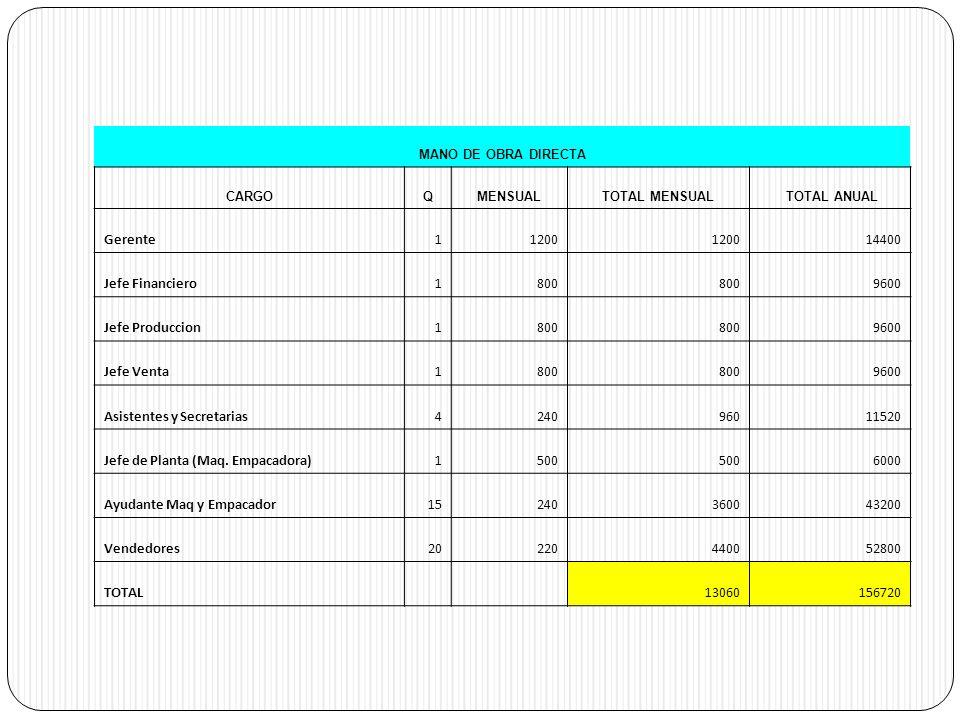 Asistentes y Secretarias 4 240 960 11520
