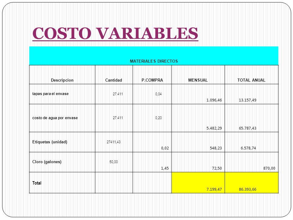 COSTO VARIABLES MATERIALES DIRECTOS. Descripcion. Cantidad. P.COMPRA. MENSUAL. TOTAL ANUAL. tapas para el envase.