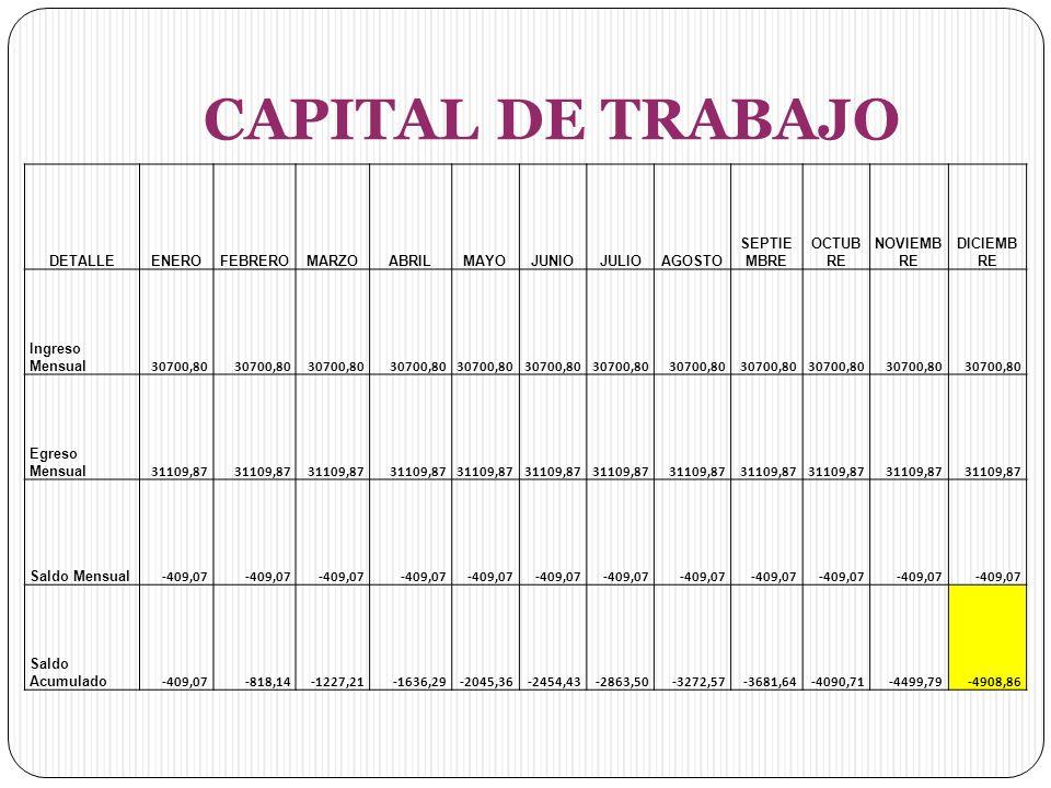 CAPITAL DE TRABAJO DETALLE ENERO FEBRERO MARZO ABRIL MAYO JUNIO JULIO