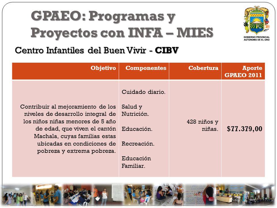 GPAEO: Programas y Proyectos con INFA – MIES
