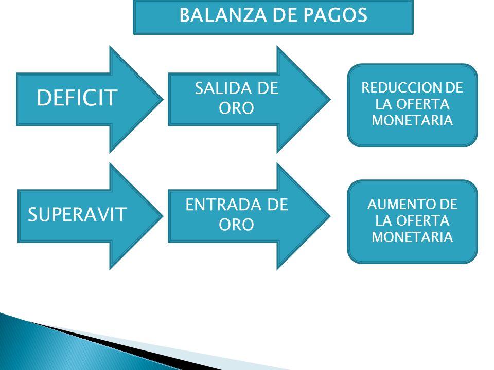 DEFICIT BALANZA DE PAGOS SUPERAVIT SALIDA DE ORO ENTRADA DE ORO