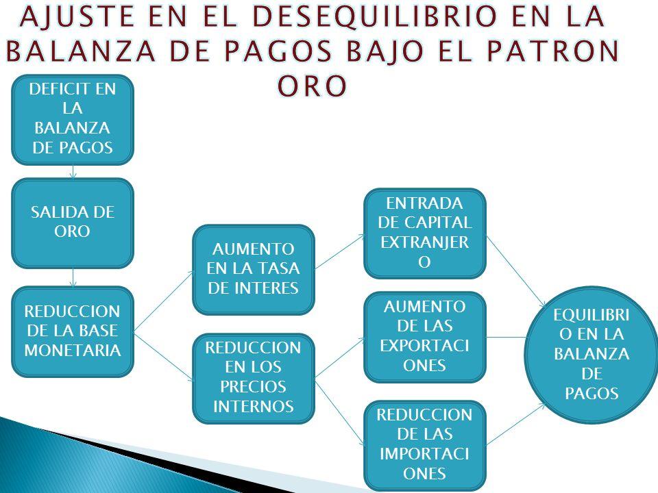 AJUSTE EN EL DESEQUILIBRIO EN LA BALANZA DE PAGOS BAJO EL PATRON ORO