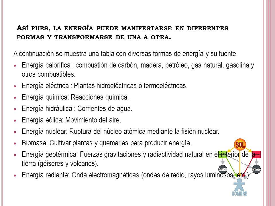 Así pues, la energía puede manifestarse en diferentes formas y transformarse de una a otra.