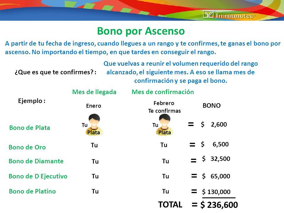 = = = = = = Bono por Ascenso TOTAL $ 236,600