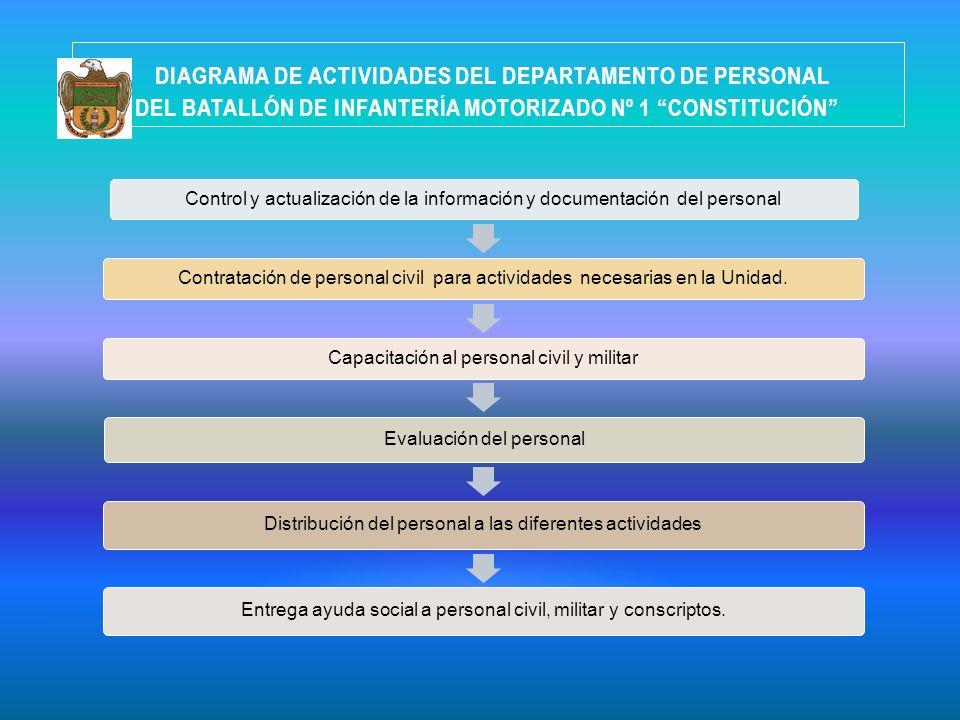 DIAGRAMA DE ACTIVIDADES DEL DEPARTAMENTO DE PERSONAL DEL BATALLÓN DE INFANTERÍA MOTORIZADO Nº 1 CONSTITUCIÓN