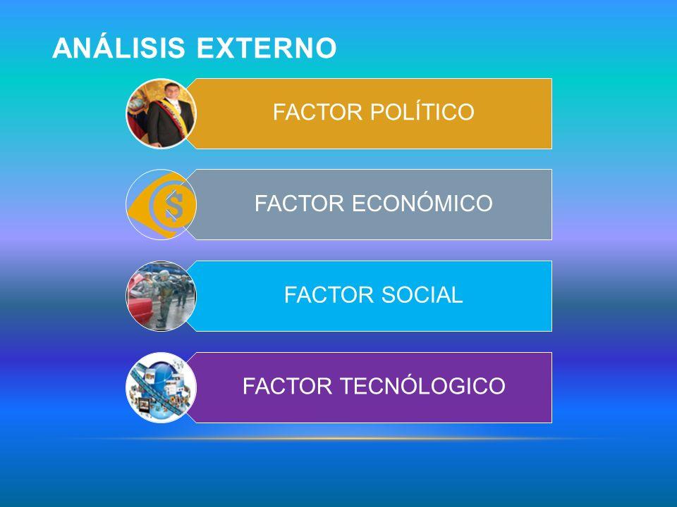 Análisis externo FACTOR POLÍTICO FACTOR ECONÓMICO FACTOR SOCIAL