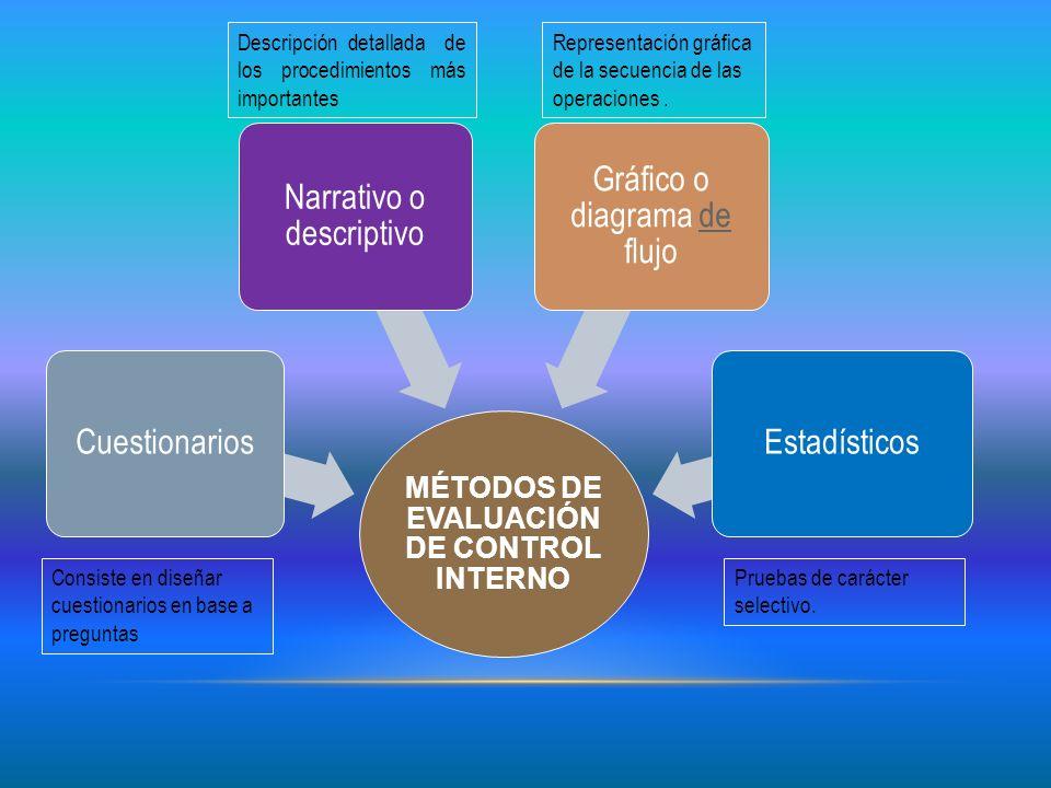 MÉTODOS DE EVALUACIÓN DE CONTROL INTERNO