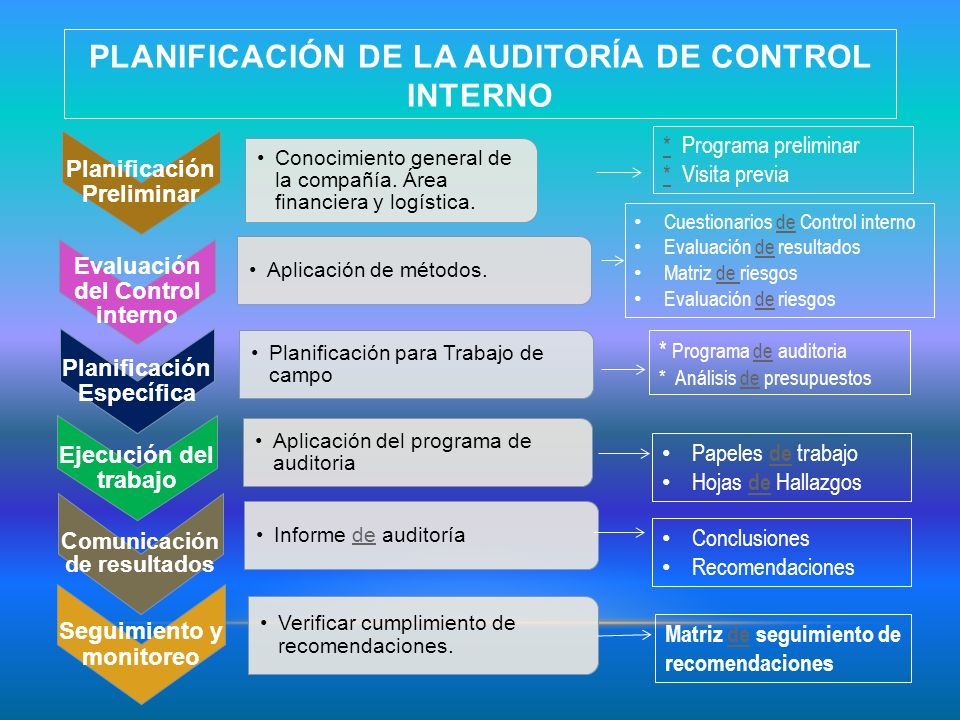 Planificación de la auditoría de control interno