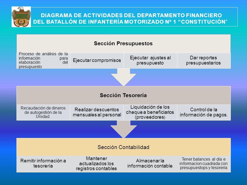 Sección Presupuestos Sección Tesorería