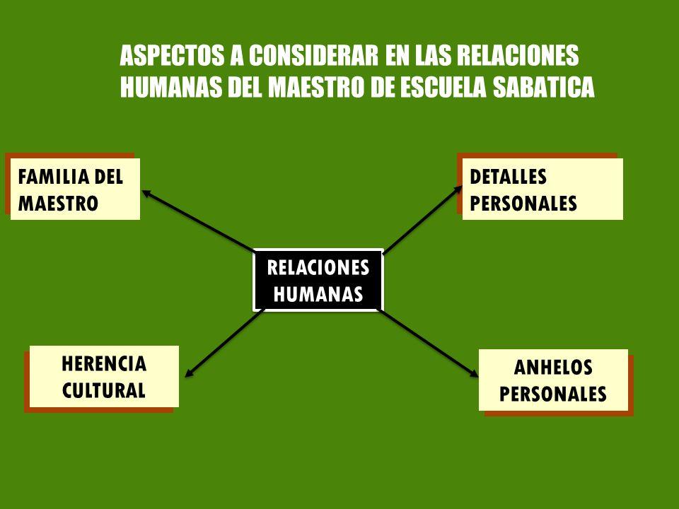 ASPECTOS A CONSIDERAR EN LAS RELACIONES HUMANAS DEL MAESTRO DE ESCUELA SABATICA