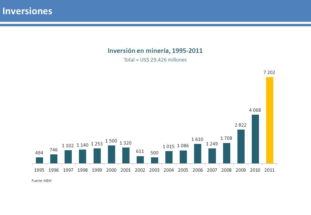 Inversiones Inversión en minería, 1995-2011