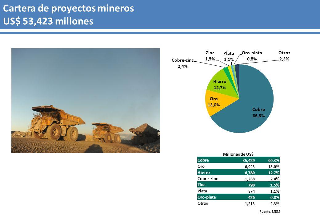 Cartera de proyectos mineros US$ 53,423 millones