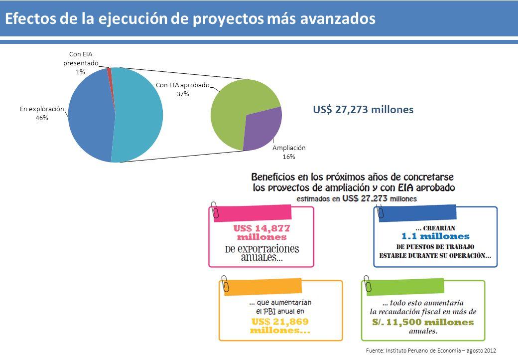 Efectos de la ejecución de proyectos más avanzados