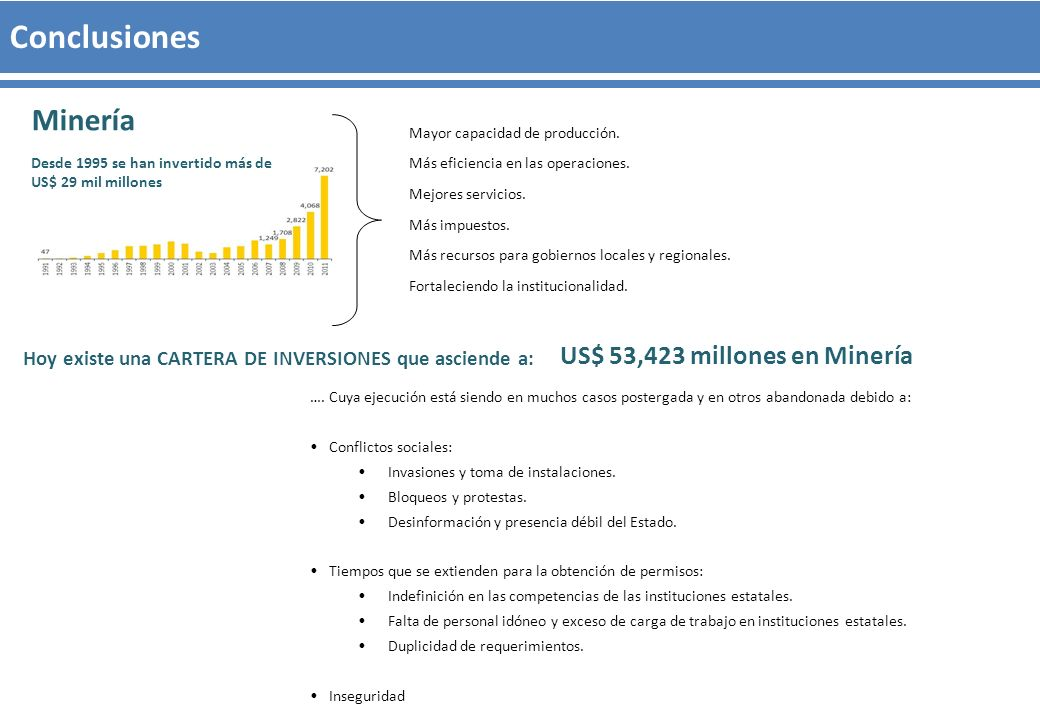 Conclusiones Minería US$ 53,423 millones en Minería