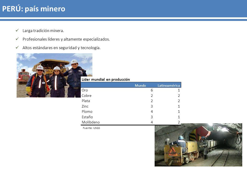 PERÚ: país minero Larga tradición minera.