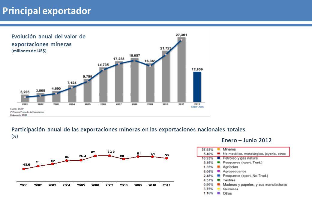 Principal exportador Evolución anual del valor de exportaciones mineras. (millones de US$)