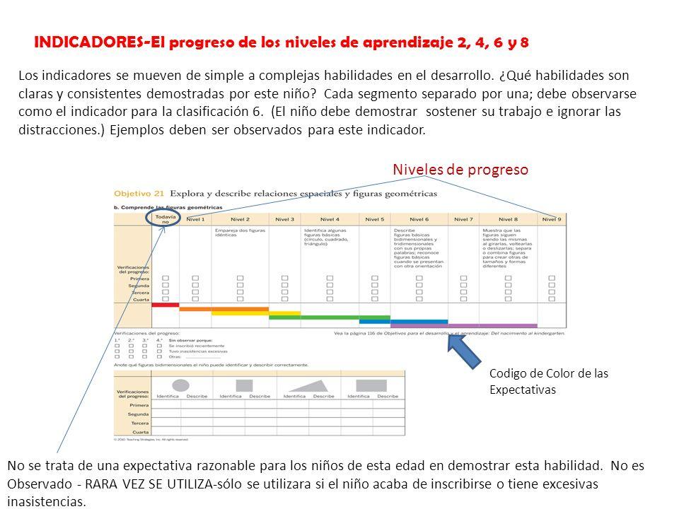 INDICADORES-El progreso de los niveles de aprendizaje 2, 4, 6 y 8