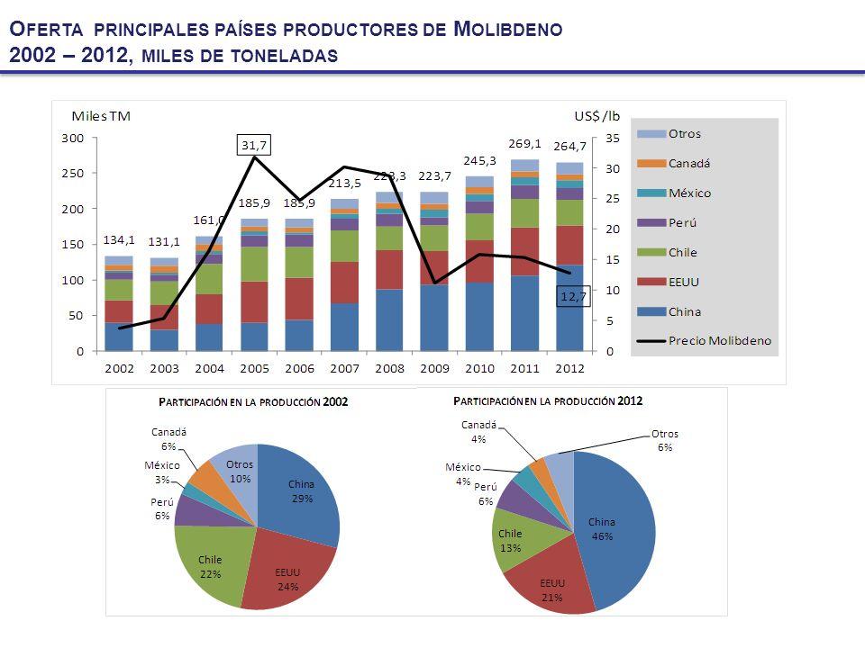 Oferta principales países productores de Molibdeno