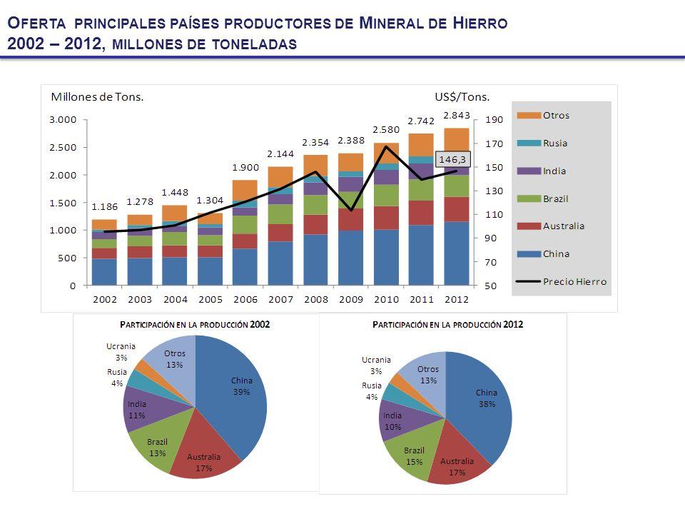 Oferta principales países productores de Mineral de Hierro