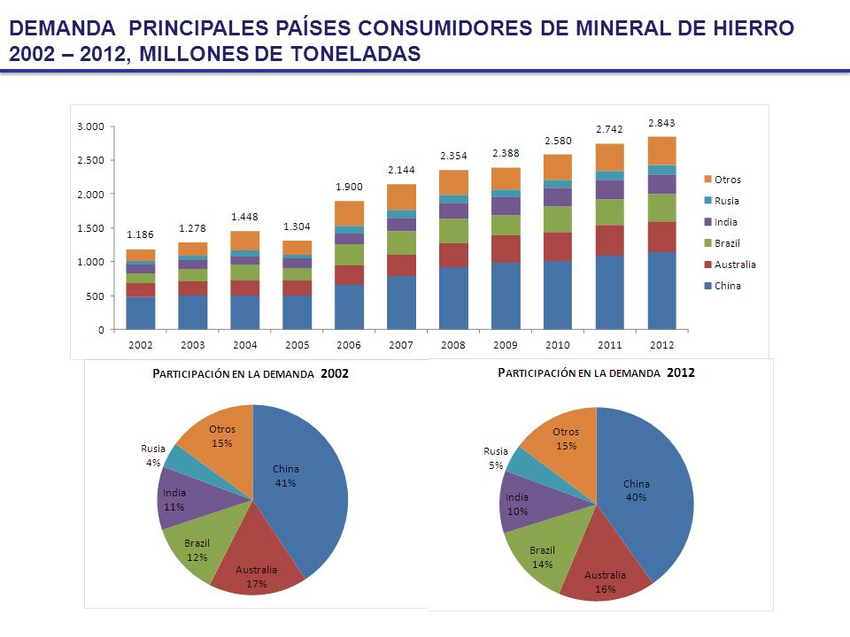 DEMANDA PRINCIPALES PAÍSES CONSUMIDORES DE MINERAL DE HIERRO