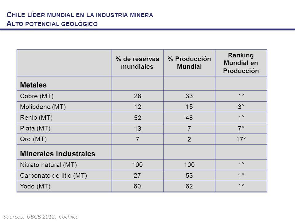 Chile líder mundial en la industria minera Alto potencial geológico
