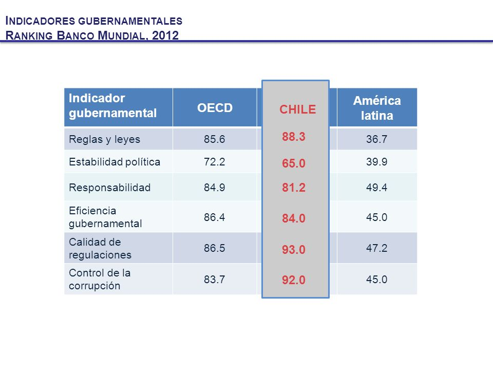 Indicadores gubernamentales Ranking Banco Mundial, 2012