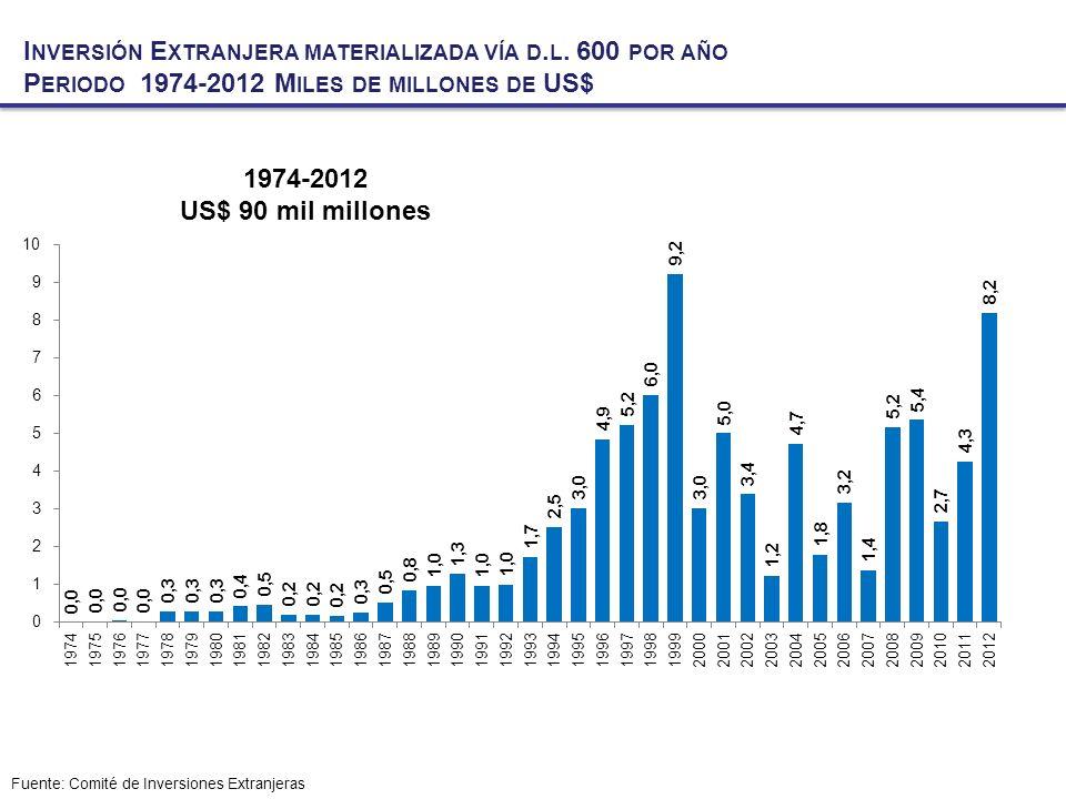 Inversión Extranjera materializada vía d. l