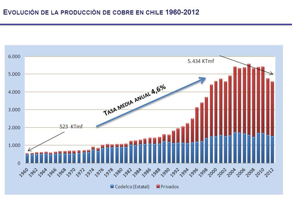 Evolución de la producción de cobre en chile 1960-2012