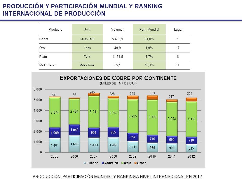 PRODUCCIÓN Y PARTICIPACIÓN MUNDIAL Y RANKING INTERNACIONAL DE PRODUCCIÓN