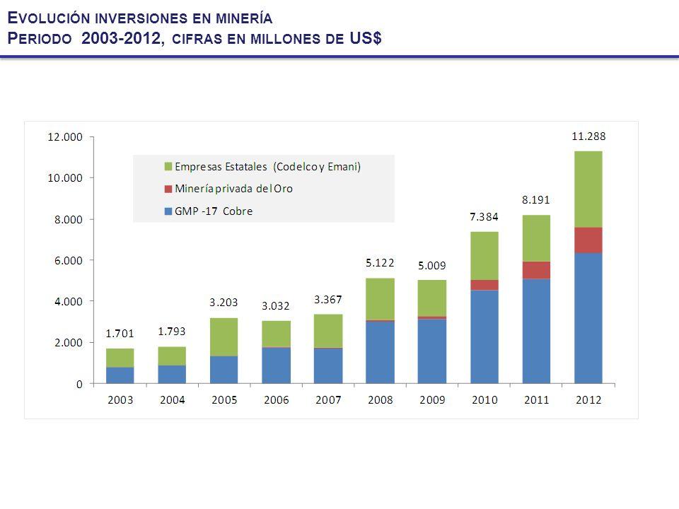 Evolución inversiones en minería