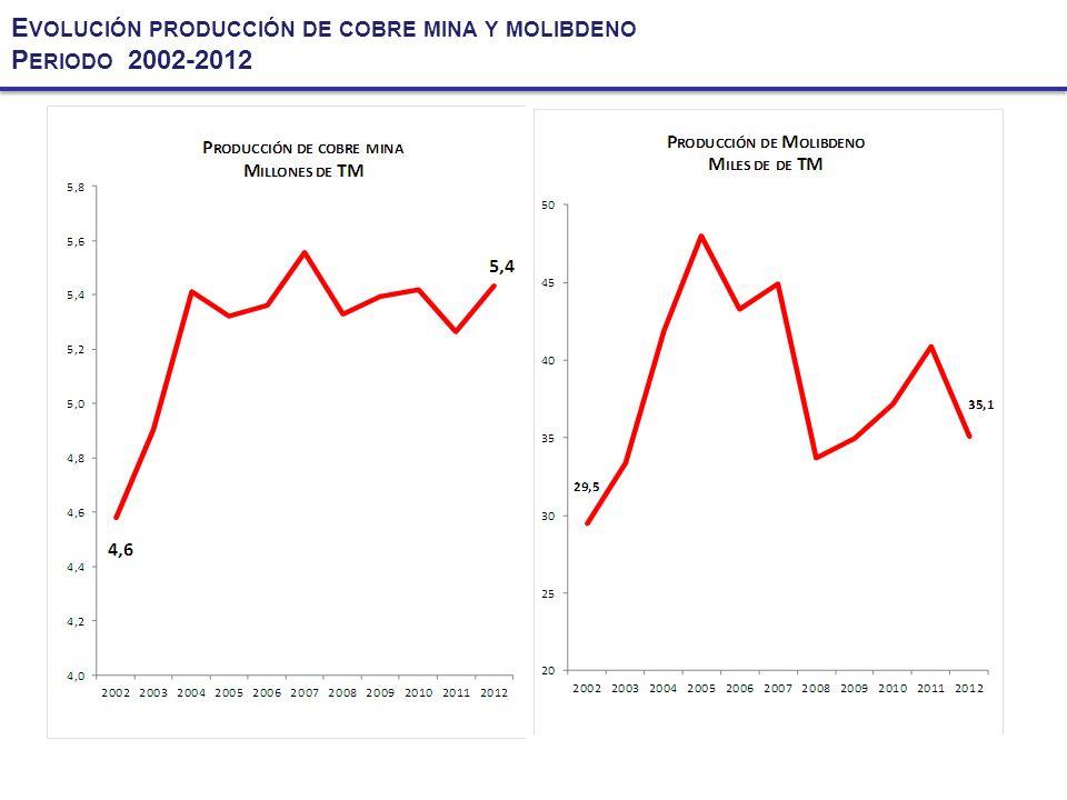 Evolución producción de cobre mina y molibdeno