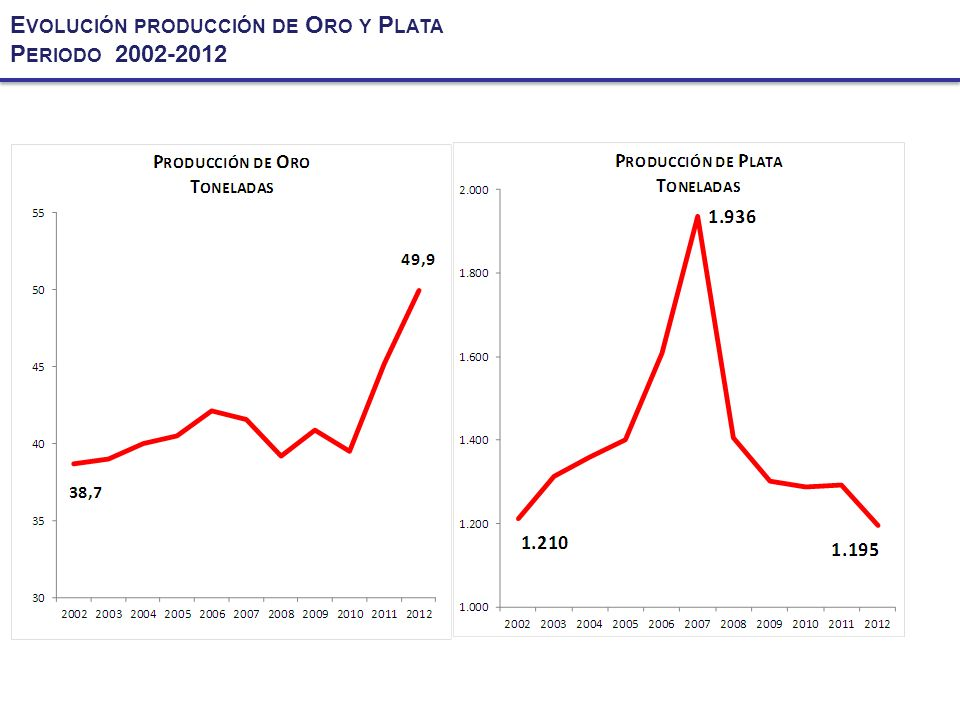 Evolución producción de Oro y Plata
