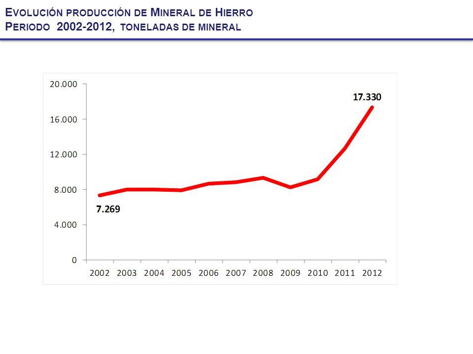 Evolución producción de Mineral de Hierro