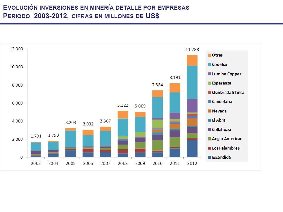 Evolución inversiones en minería detalle por empresas