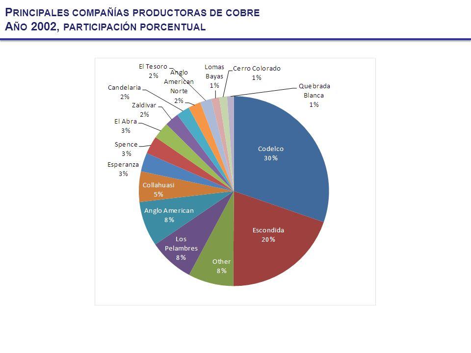 Principales compañías productoras de cobre