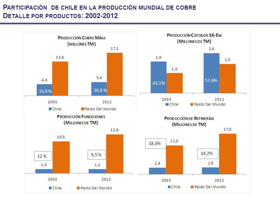 Participación de chile en la producción mundial de cobre